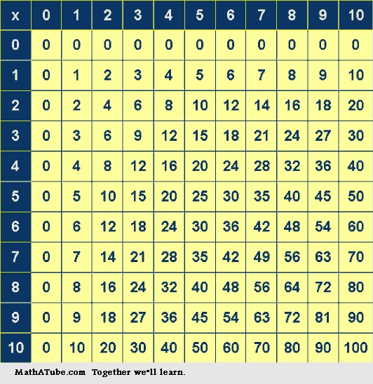 Learn your times tables text images music video for 12 times table song